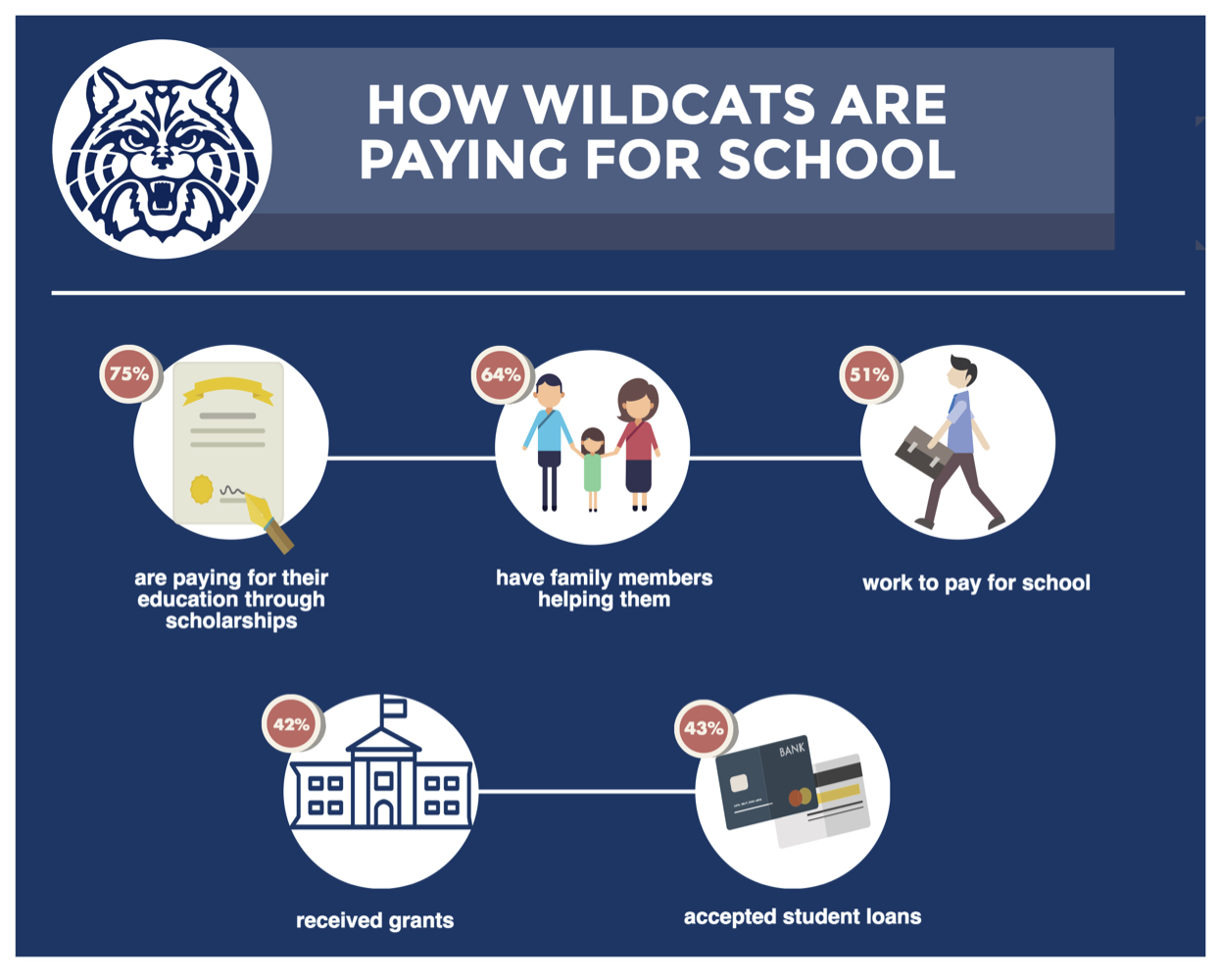 How Wildcats Are Paying for Their Education - CatPulse 9/20/16 Survey